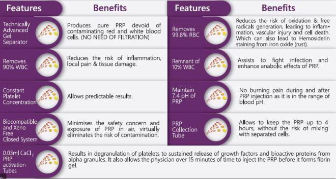 Benefits of PRP