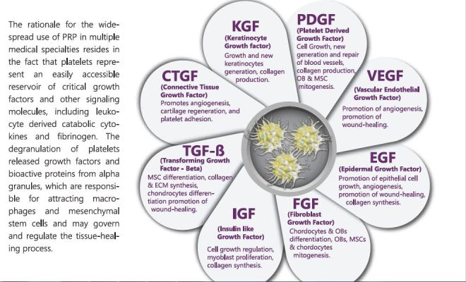 Rationale of PRP